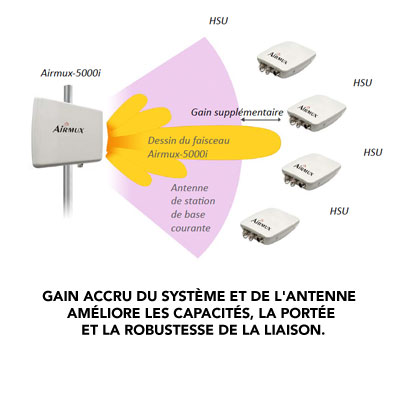Liaison radio point � multipoint avec beamforming int�gr�: Airmux 5000i