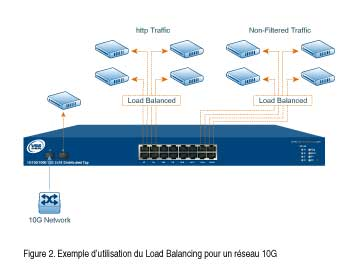 Redirection du trafic sur les diff�rents ports de supervision : Load Balancing -> VSS MONITORING