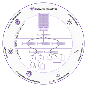 Gestion Cloud de bout en bout : ExtremeCloud™ IQ