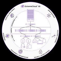 Gestion Cloud de bout en bout : ExtremeCloud™ IQ