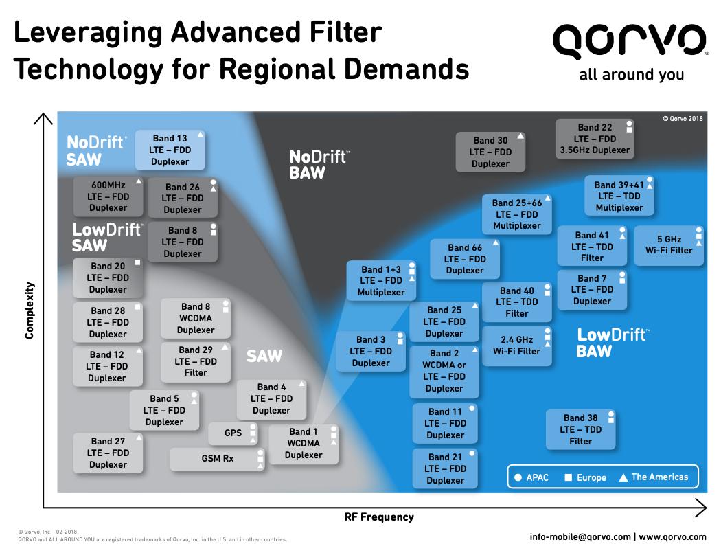 Tableau de technologie de bande de filtre