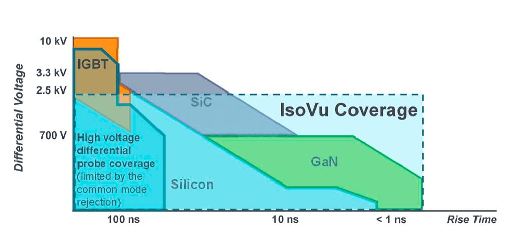 Graphique ISOVU 2