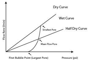 Schéma évolution de la pression par rapport au débit