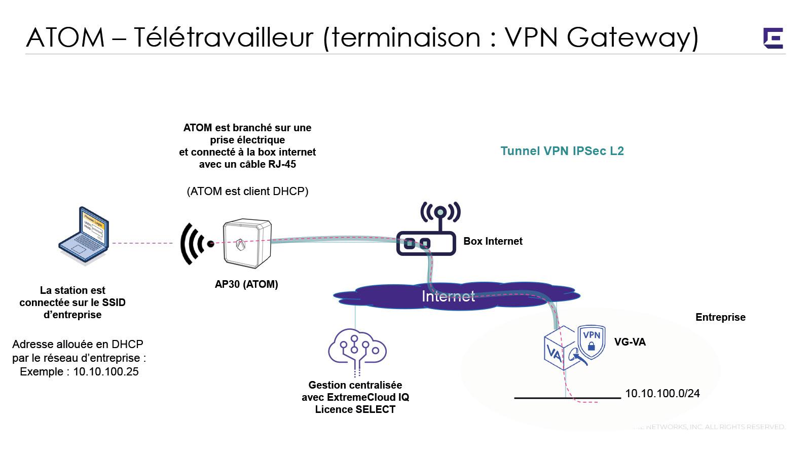 Schema de connexion VPN Extrem Networks