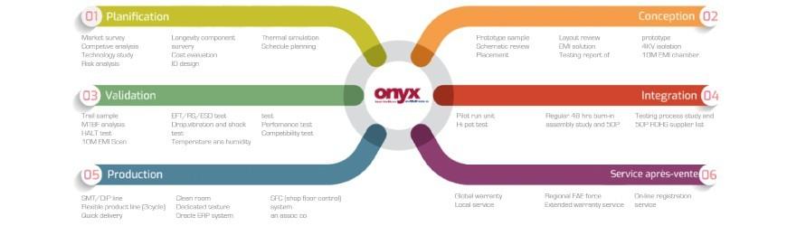 ES France présente la valeur ajoutée de son partenaire : Onyx