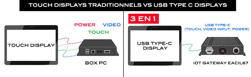 USB TYPE C 3 en 1